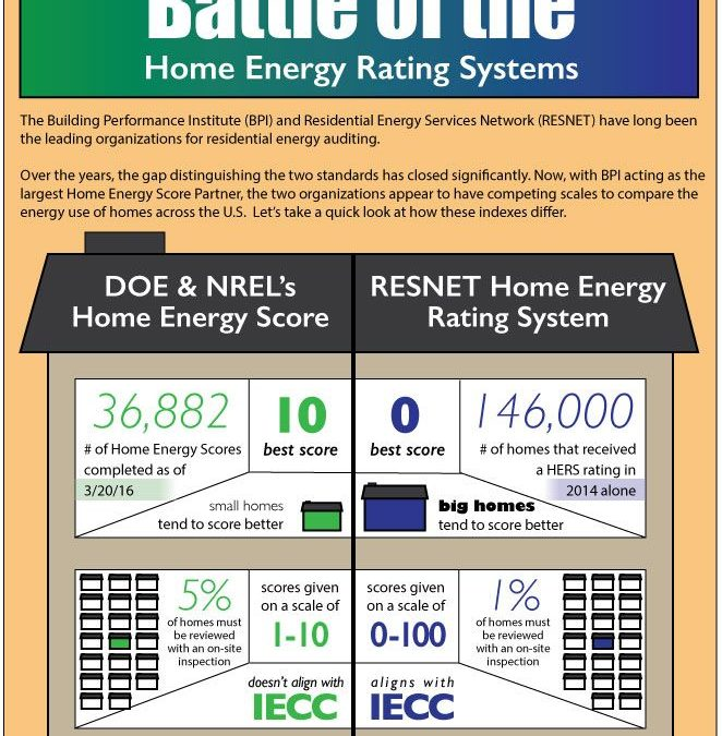Battle of the Home Energy Rating Systems
